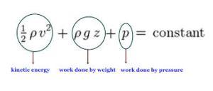 Persamaan bernoulli (source: fachlerio)